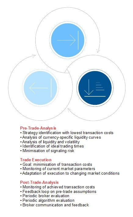 7orca's best execution process is based on the life cycle of a transaction